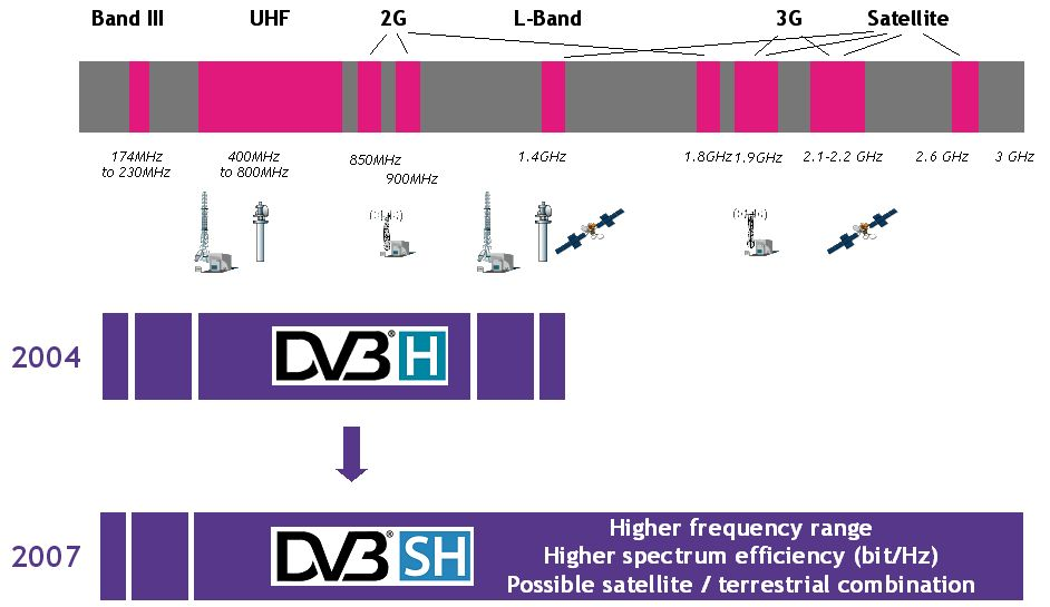 DVB-SH supported spectrum Frequencies.jpg