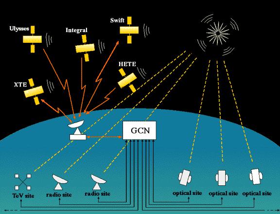 Gamma-ray Burst Coordinates Network