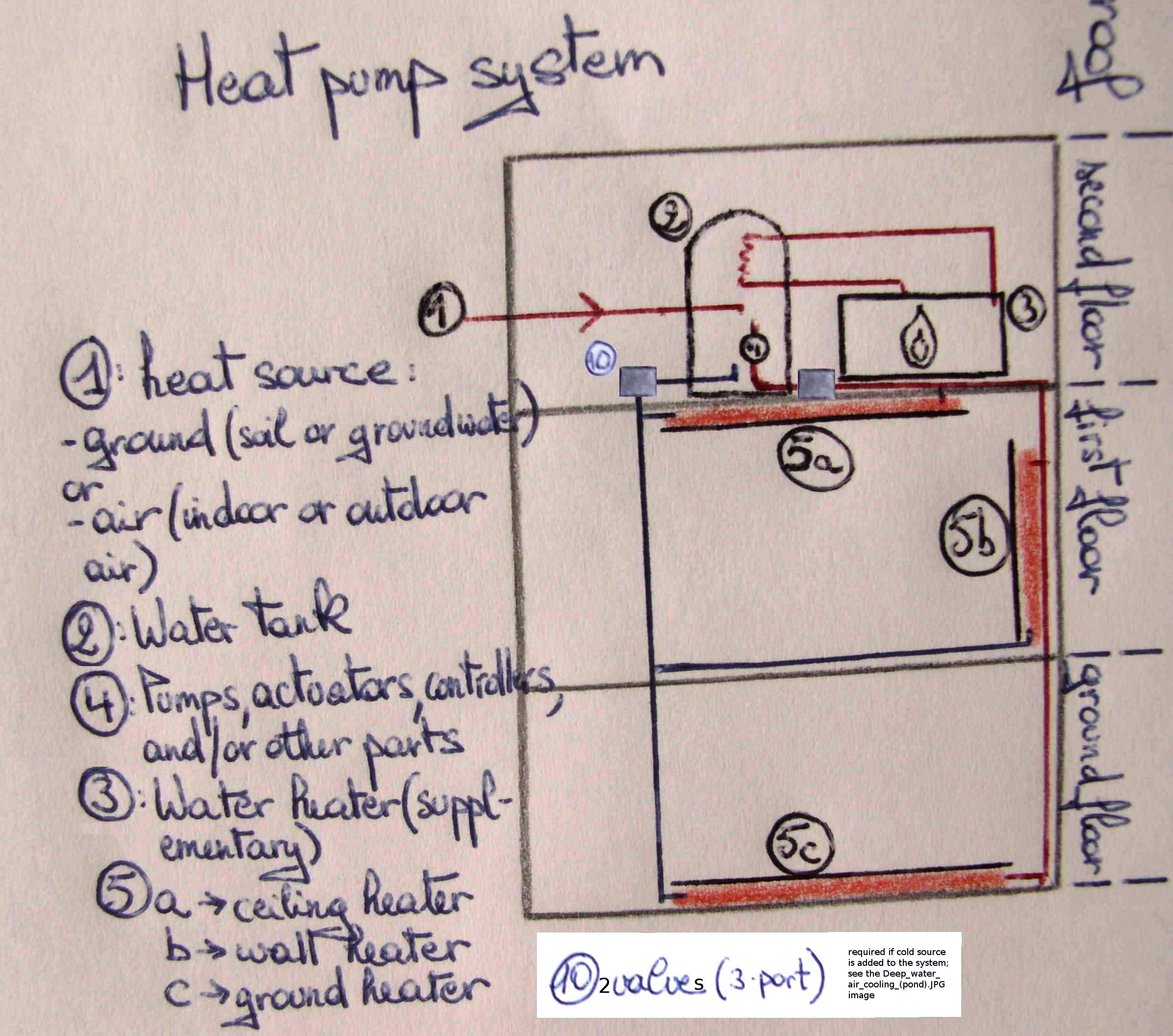Heat Pump Systems : Deep water source cooling wikidwelling fandom powered