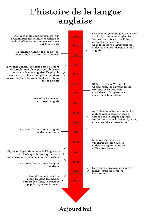 Histoire De La Langue Anglaise Wikipedia