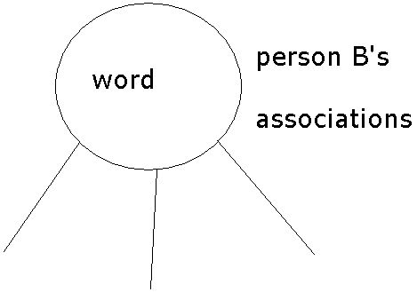 Person bs associations.jpg
