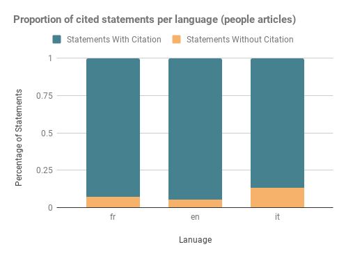 Per language brakedown of statements with/without citations (featured biographies)