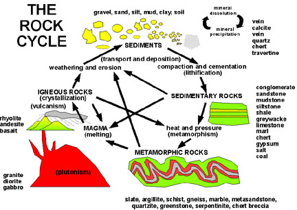 Rock Cycle Simple English Wikipedia The Free Encyclopedia