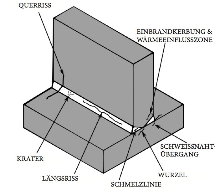 schweirisspng - Schweisnahtberechnung Beispiel