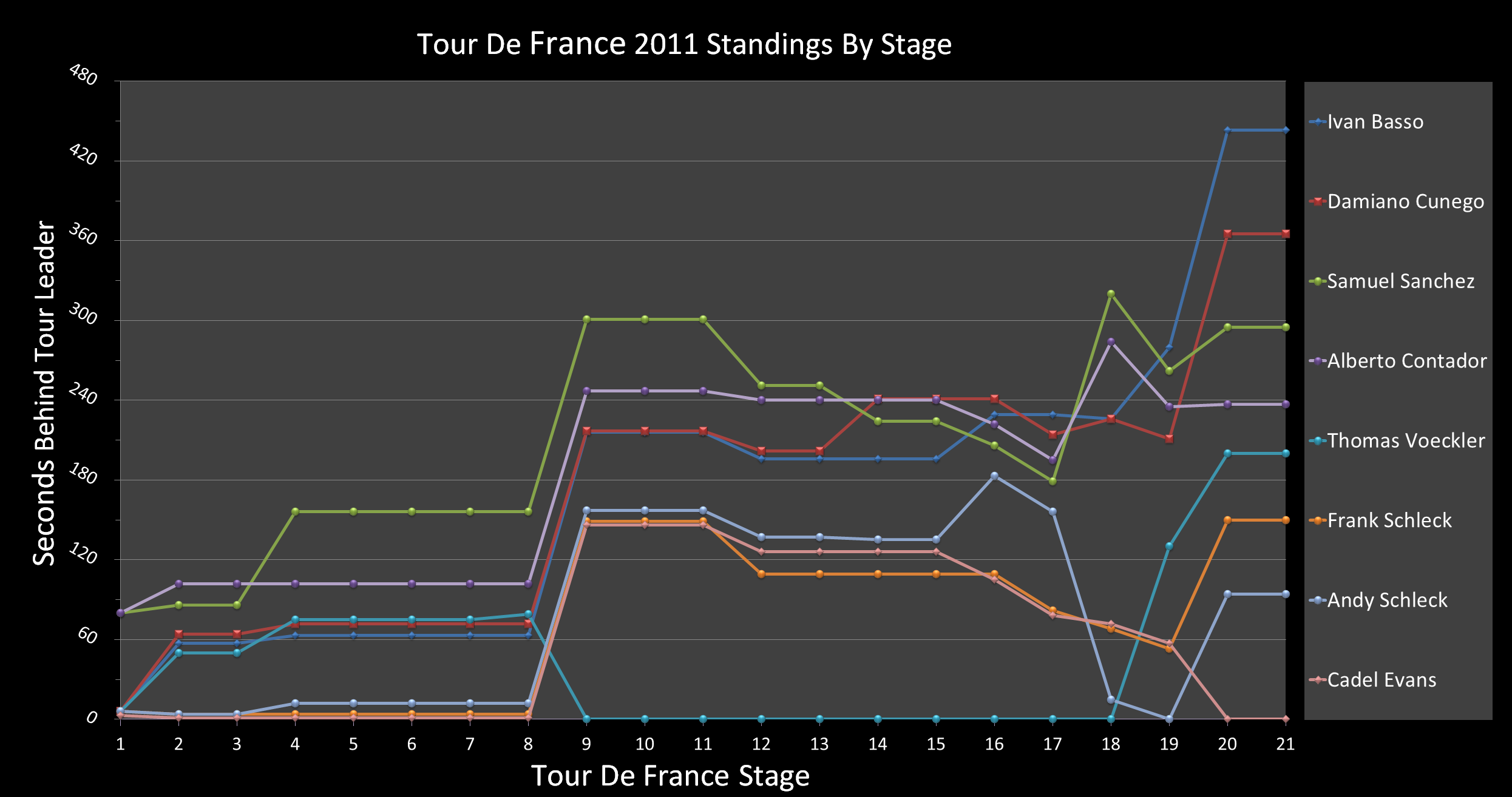 Tour de France 2011 GC positions