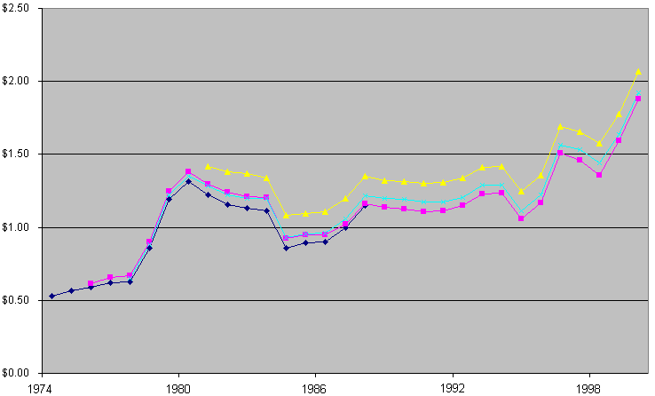 A graph showing the average prices of gasoline in the US between 1974 and 2004