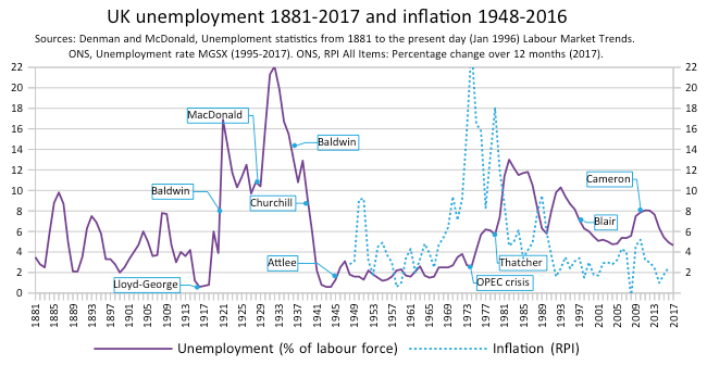 Unemployment In The United Kingdom Wikipedia