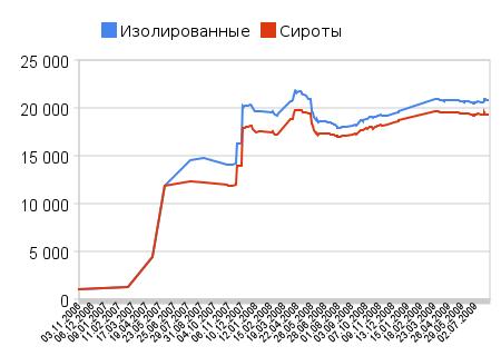 статистика википедия