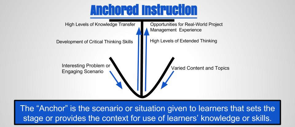 Transfer of Learning Cognition and Instruction