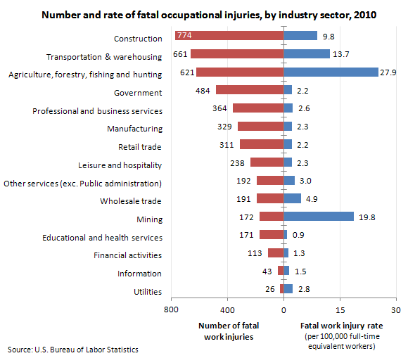 BLS US fatalities by industry 2010.png