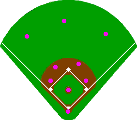 Traditional baseball defensive positioning; note the two infielders on each side of second base