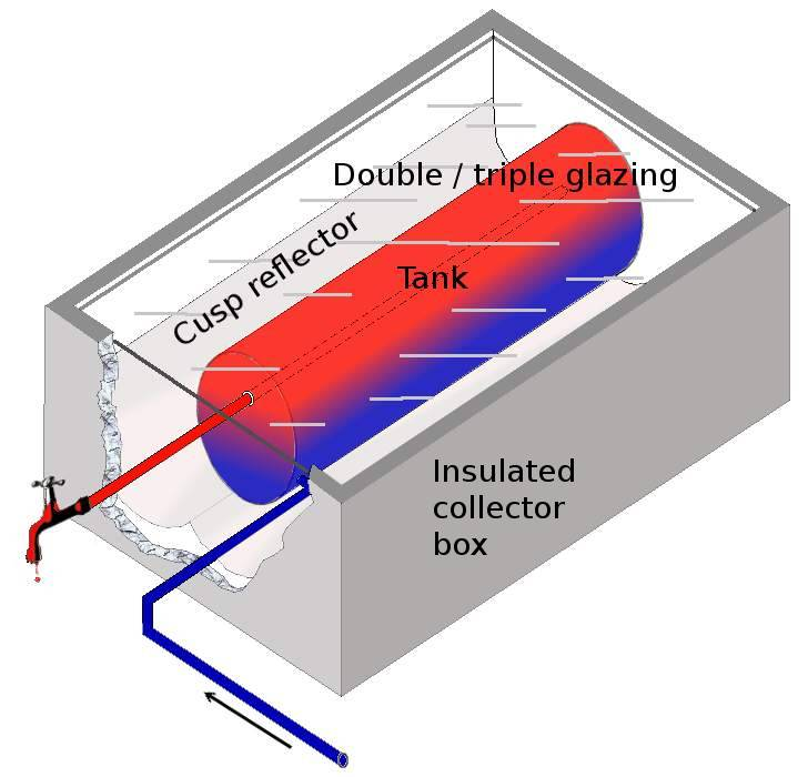 Best Heating System For New Home