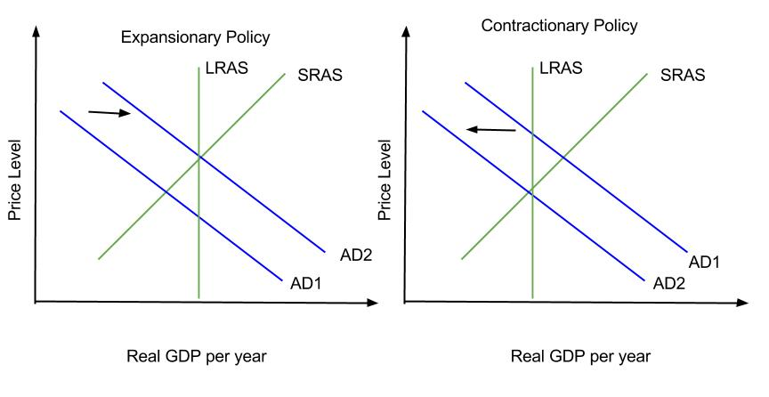 difference between expansionary and contractionary monetary policies Expansionary monetary policy usually diminishes the value of the currency relative the opposite of expansionary monetary policy is contractionary monetary.
