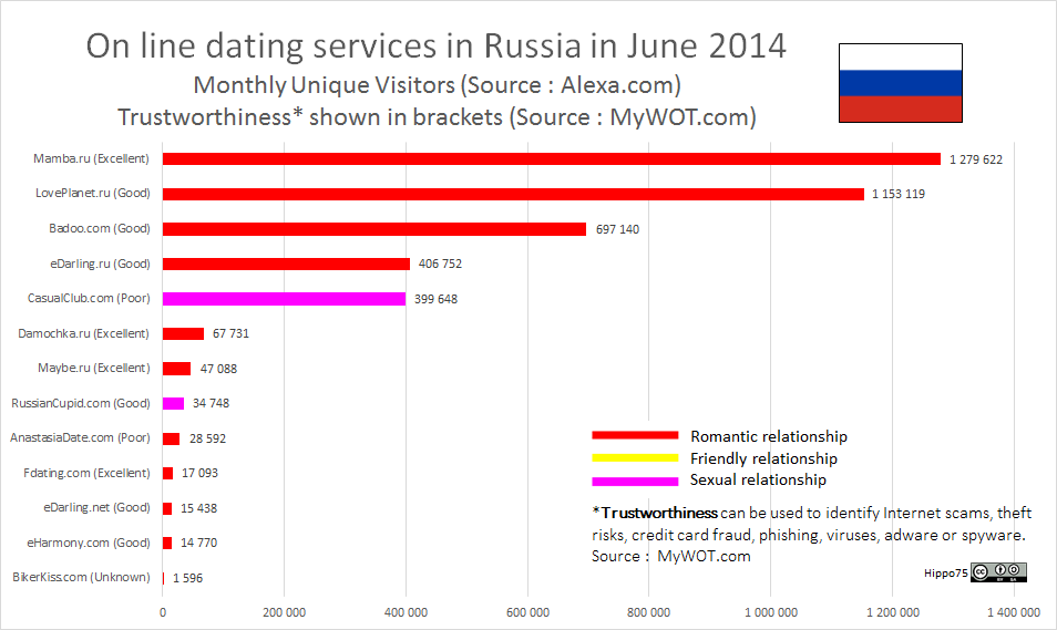 On line dating services in Russia in June 2014Monthly Unique Visitors (Source : Alexa.com)Trustworthiness* shown in brackets (Source : MyWOT.com)