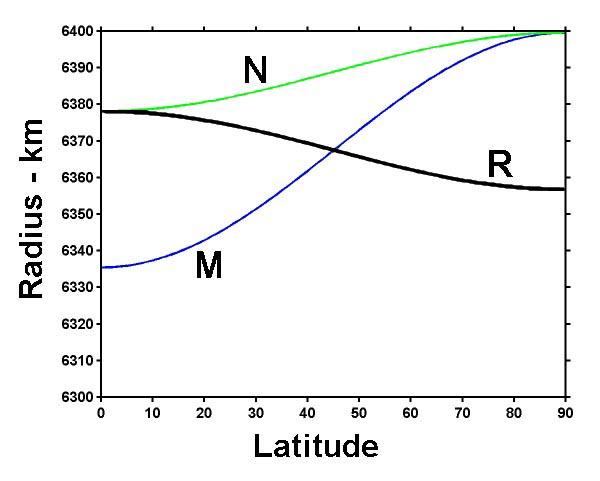 Earth radius - Wikipedia