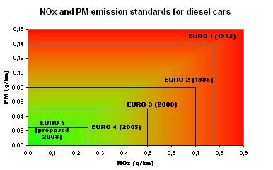 European Emission Standards Wikipedia