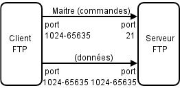Établissement des connexions TCP en mode passif.