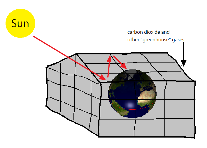 Filegreenhouse effect diagramg wikimedia commons filegreenhouse effect diagramg ccuart Gallery