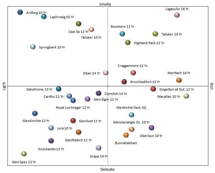 Malt Whisky Flavor Map
