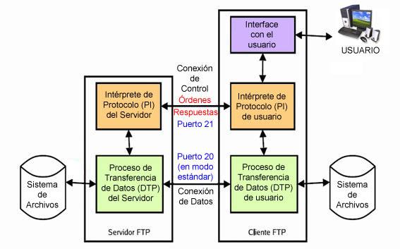 File Modelo Ftp Jpg Wikimedia Commons
