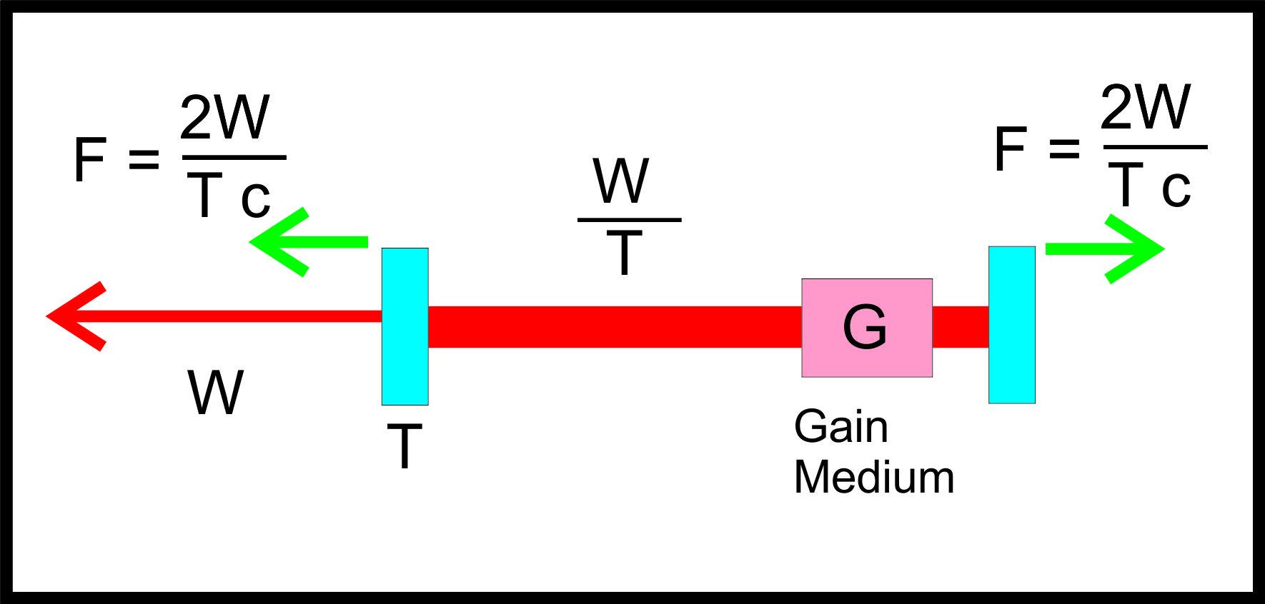NSF Thread 6 - EM Drive