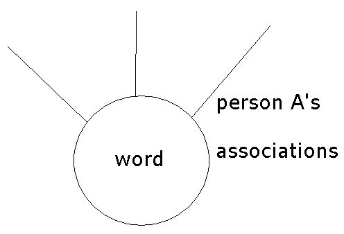 Person as associations.jpg