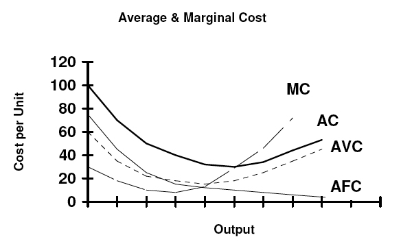 A U-shaped short-run Average Cost (AC) curve. AVC is the Average Variable Cost, AFC the Average Fixed Cost, and MC the marginal cost curve crossing the minimum points of both the Average Variable Cost and Average Cost curves. Shortruncostcurves.jpg