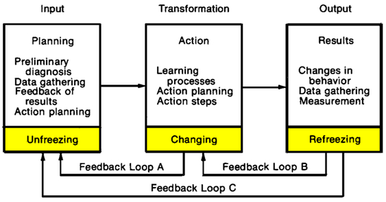 Lewin s change management model research paper