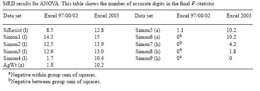 Statistics/Numerical Methods/Numerics in Excel - Wikibooks, open