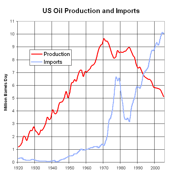 File:US Oil Production and Imports 1920 to 2005.png