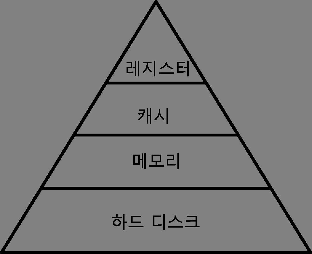 메모리계층구조그림1.png