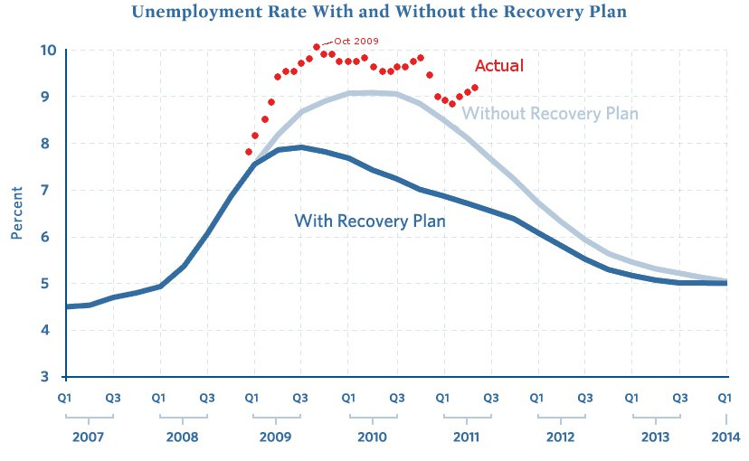 ARRA Unemployment Rate Graph 2011 05 Keynesian failure: Stimulus package a national tragedy