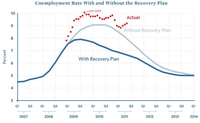 Unemployment Pay Chart: ARRA Unemployment Rate Graph 2011-05.jpg - Wikimedia Commons,Chart