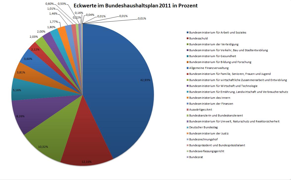 Bundeshaushaltsplan 2011