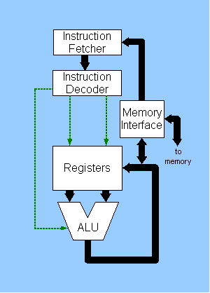 file cpu block diagram png wikimedia commons rh commons wikimedia org basic cpu diagram Simple Animal Cell Diagram