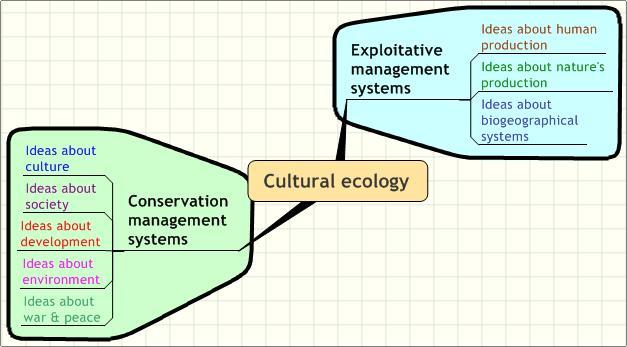 Culturalecol wiki.jpg