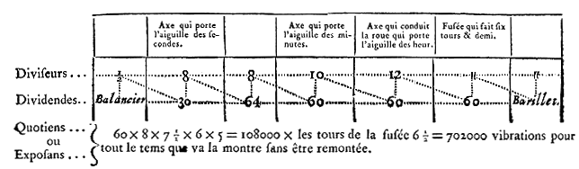 Encyclopedie-7-p350-frottement.PNG