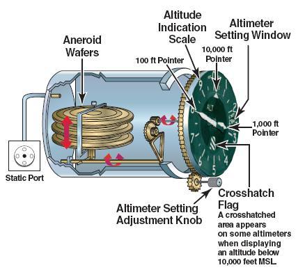 Sensitive Altimeters Aviationknowledge