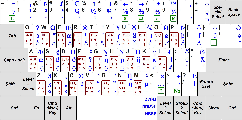 World keyboard five scripts keyboard layout small biocorpaavc Images