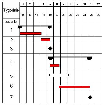 Diagram gantta wikiwand diagram gantta 2 ccuart Gallery