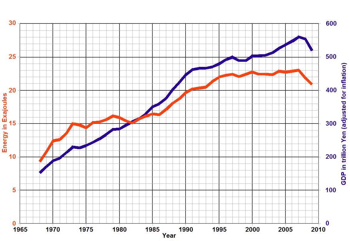 Consumo energetico e sviluppo del PIL
