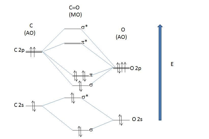 Orbitale Molecolare Wikipedia