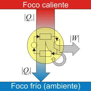 external image Maquina_termica.png