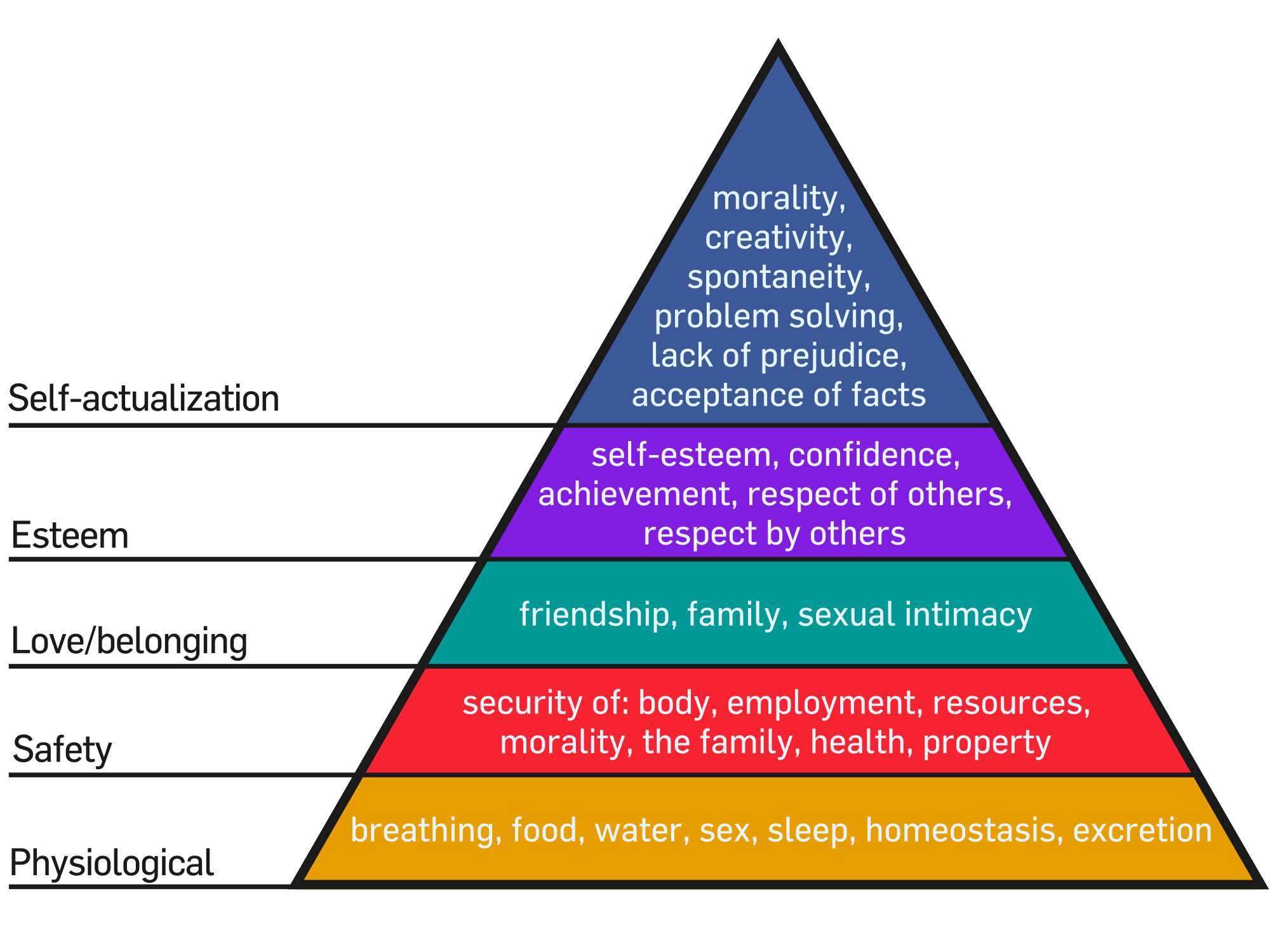 A pyramid illustration showcasing Maslow Hierarchy of Needs.