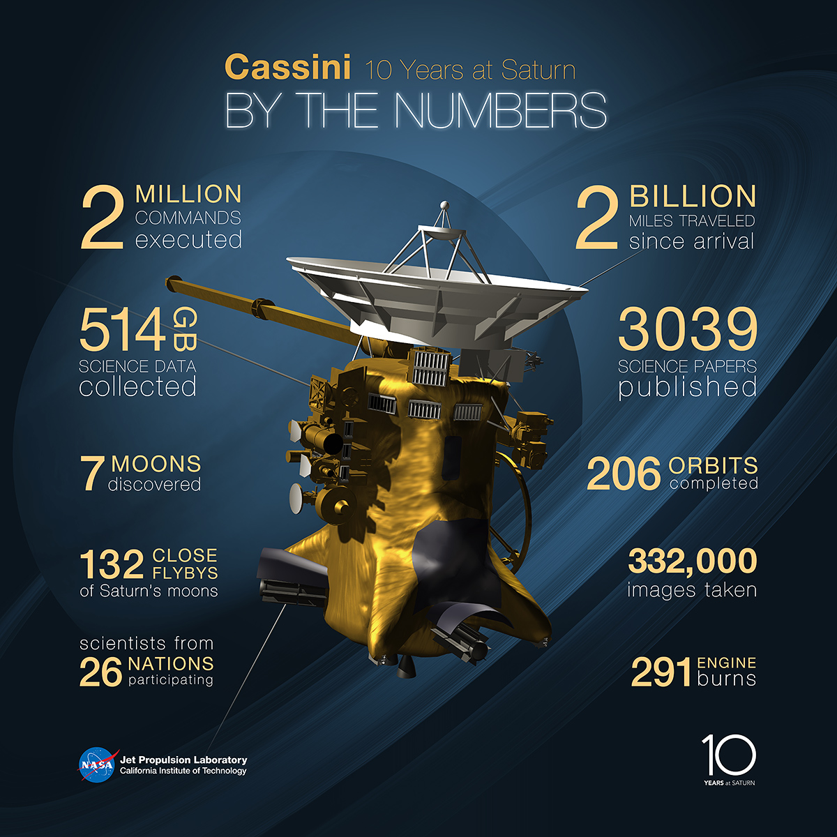 statistics of the final five passes of cassini