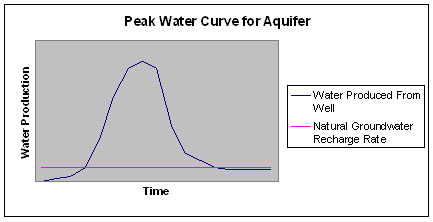 Overexploitation of groundwater from an aquifer can result in a peak water curve. PeakWaterAquifer.PNG