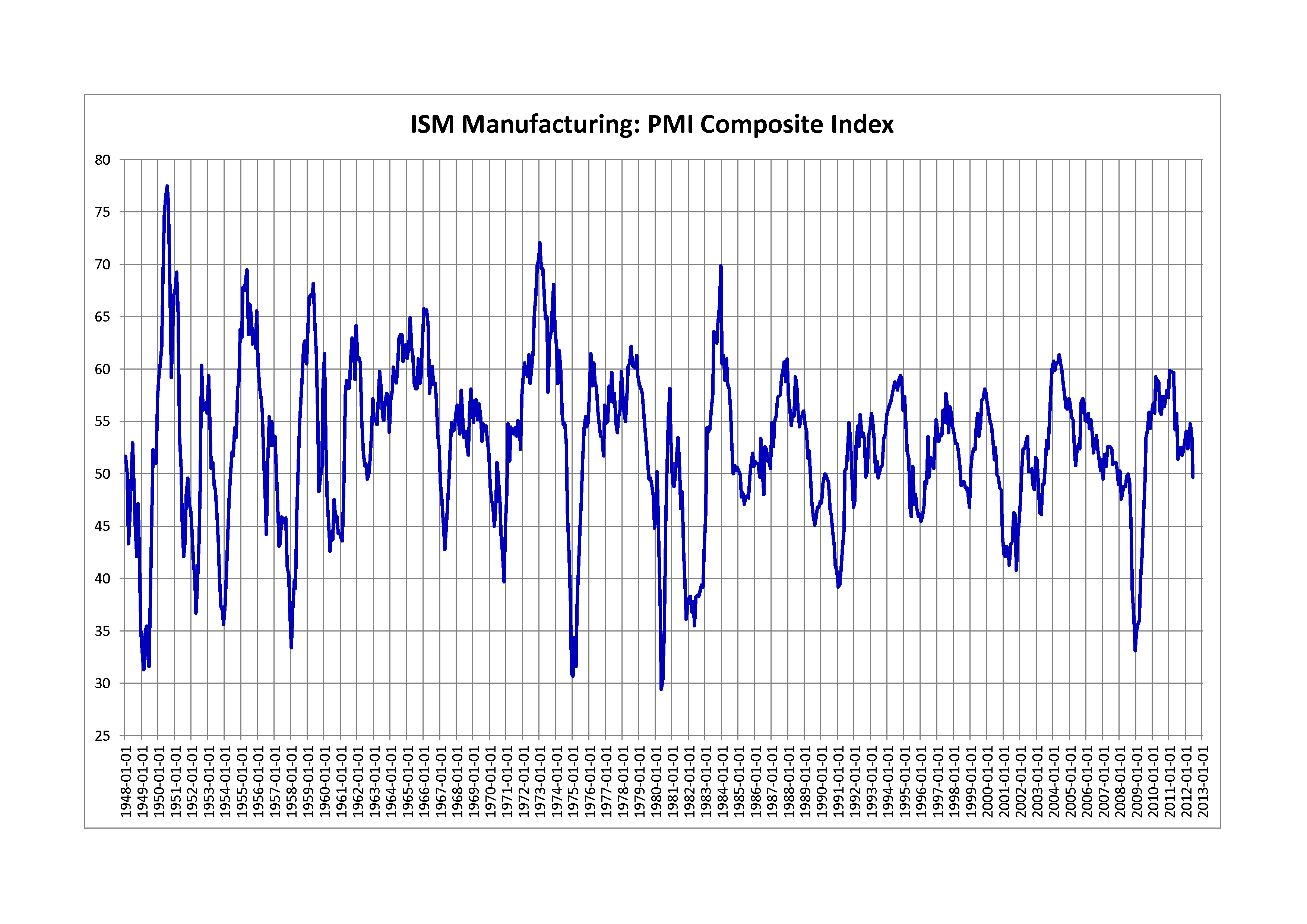Purchasing Managers' Index - Wikipedia
