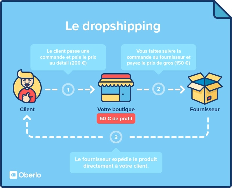 Image result for Drop-Shipping