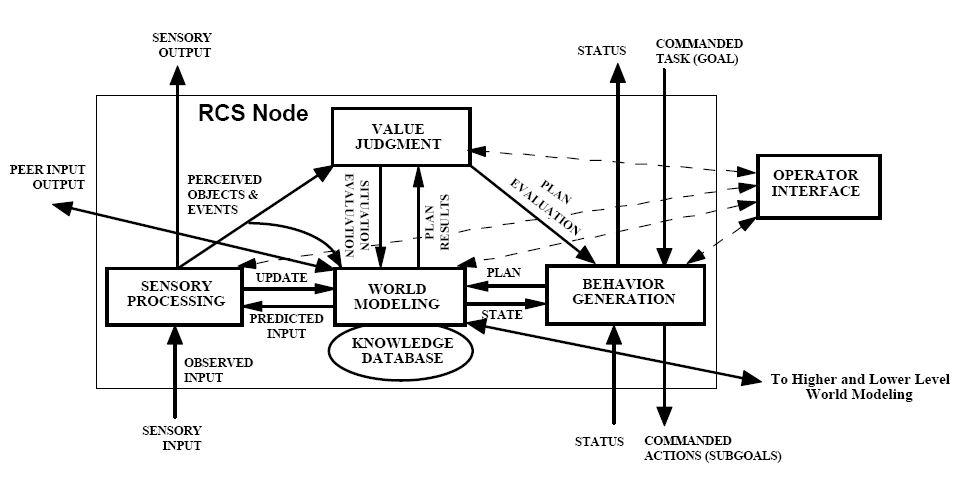 file:rcs node internal structure jpg