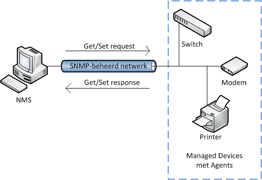network management system light weight snmp implementation Trap message in snmp network management review questions getrequest,  network management review questions the snmp engine is the part of an snmp implementation that handles the dispatching, processing, authentication,  when the network manager needs to send snmp messages network management problems 3) what would be the ber encoding of.